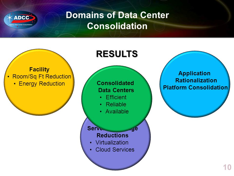 Facility Room/Sq Ft Reduction Energy Reduction 10 IT Infrastructure Servers & Storage Reductions Virtualization Cloud Services Domains of Data Center Consolidation Application Rationalization Platform Consolidation Consolidated Data Centers Efficient Reliable Available RESULTS