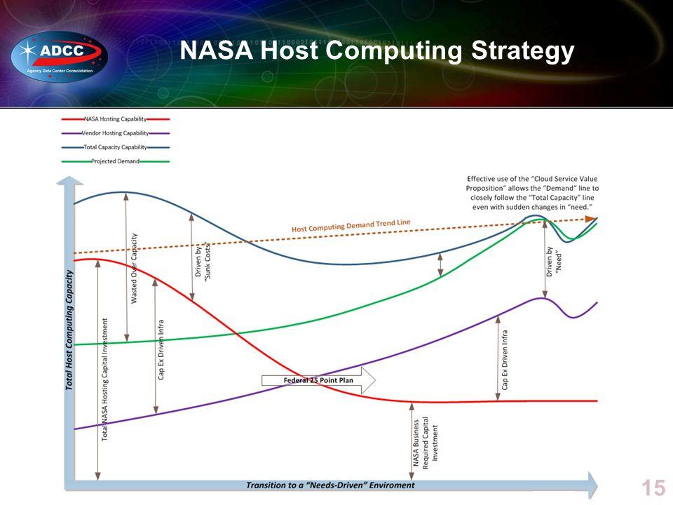 15 NASA Host Computing Strategy