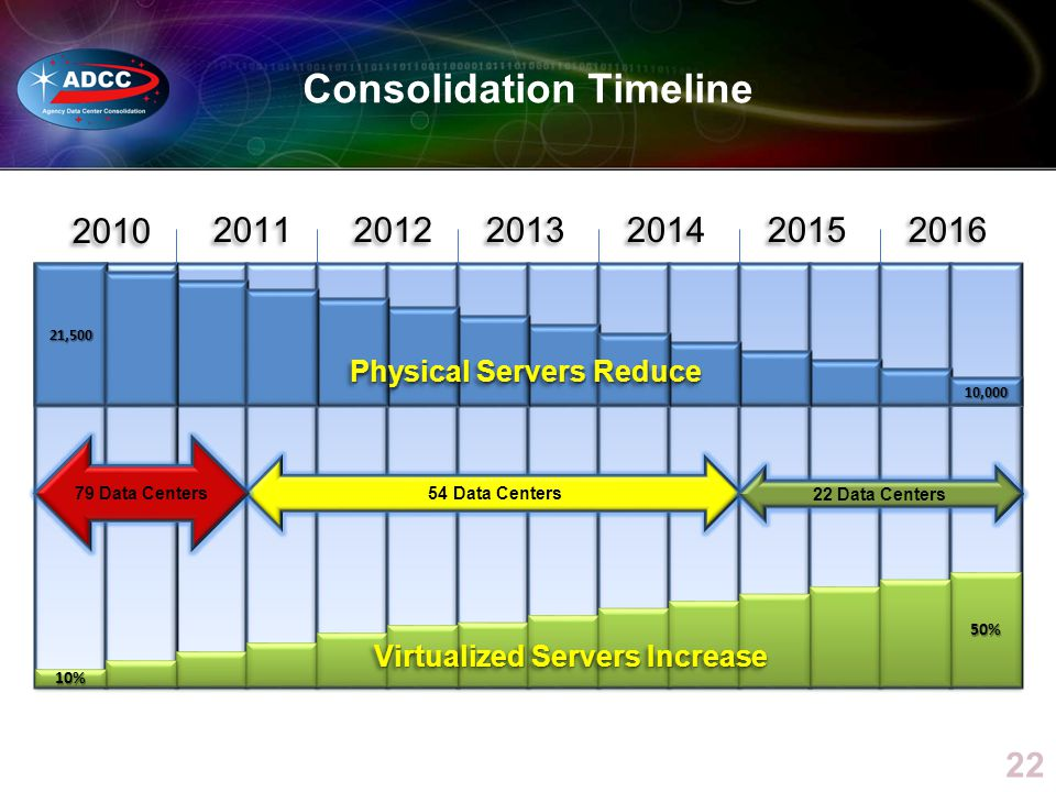 Consolidation Timeline 22 2011 2012 2013 2014 2015 2016 10,000 54 Data Centers 22 Data Centers 21,500 2010 79 Data Centers Physical Servers Reduce 10%