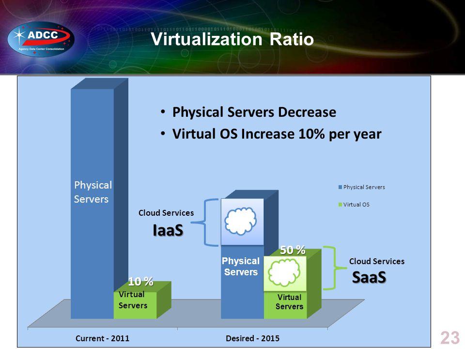 23 Virtualization Ratio Physical Servers Decrease Virtual OS Increase 10% per year 10 % 50 % IaaS SaaS Cloud Services Physical Servers Virtual Servers