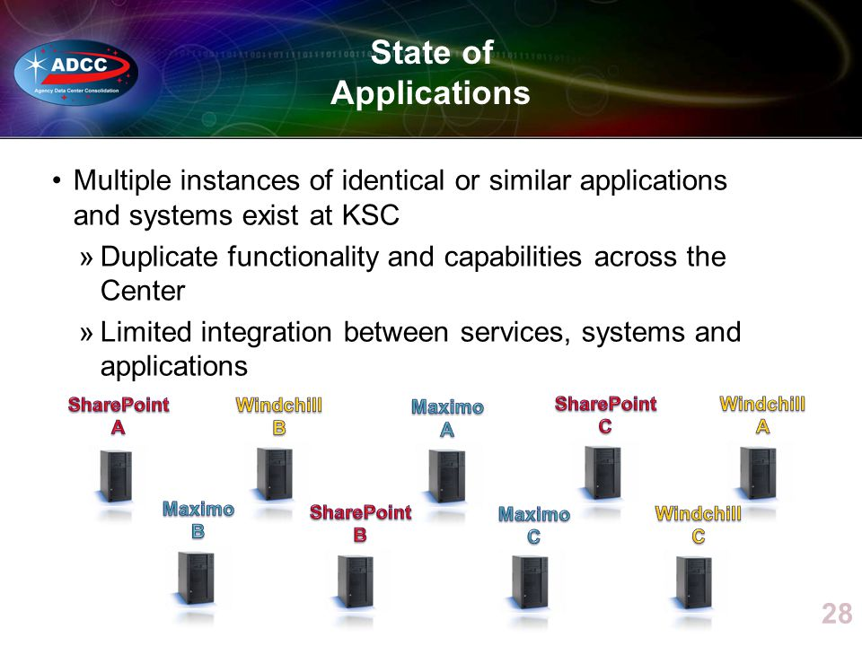 State of Applications Multiple instances of identical or similar applications and systems exist at KSC »Duplicate functionality and capabilities acros