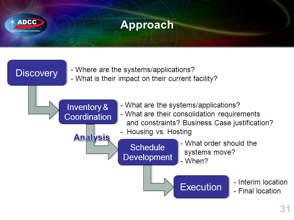 Approach Discovery Inventory & Coordination Schedule Development Execution - Where are the systems/applications.