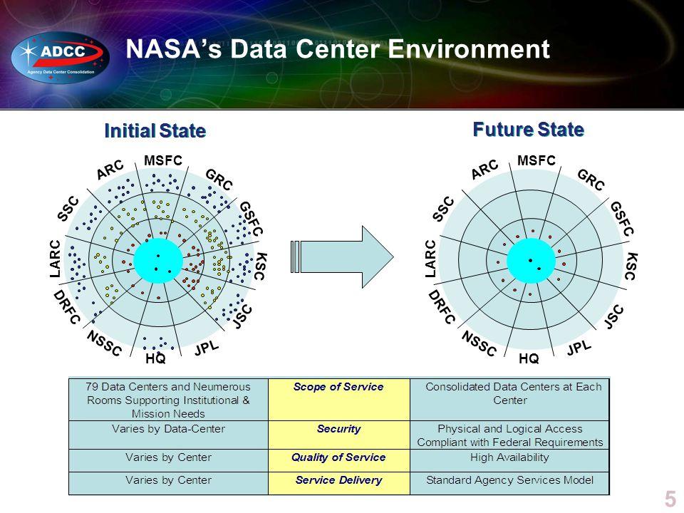 5 NASAs Data Center Environment ARC SSC MSFC GRC GSFC HQ KSC JSC JPL NSSC DRFC LARC ARC SSC MSFC GRC GSFC HQ KSC JSC JPL NSSC DRFC LARC Initial State