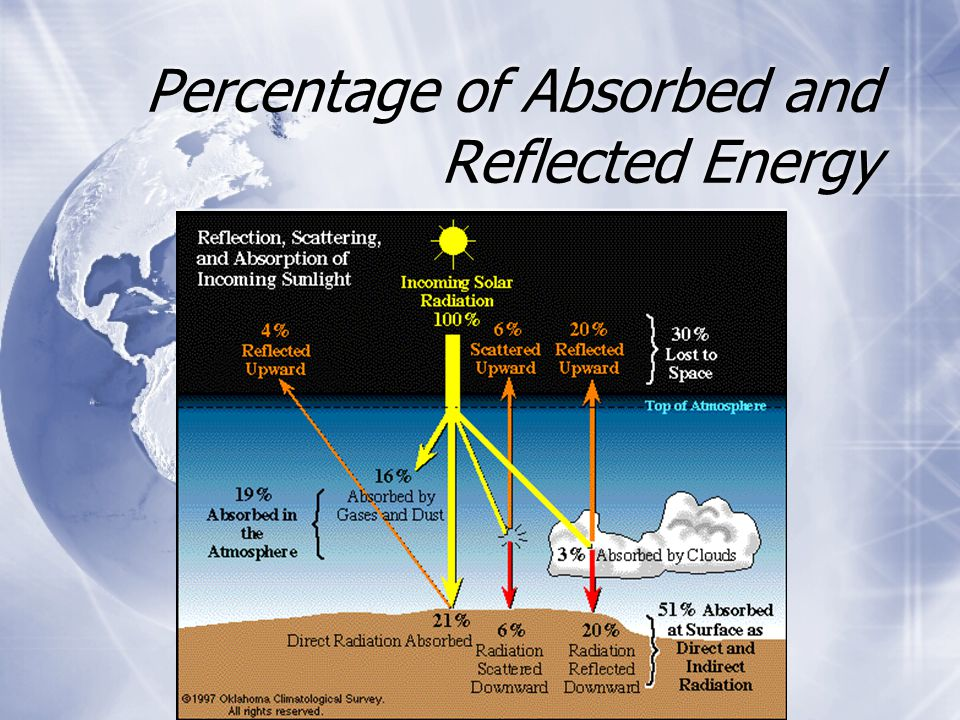 Percentage of Absorbed and Reflected Energy