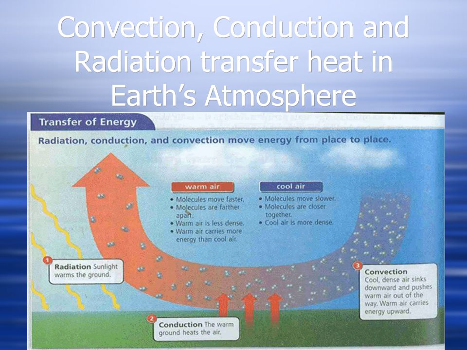 Convection, Conduction and Radiation transfer heat in Earths Atmosphere