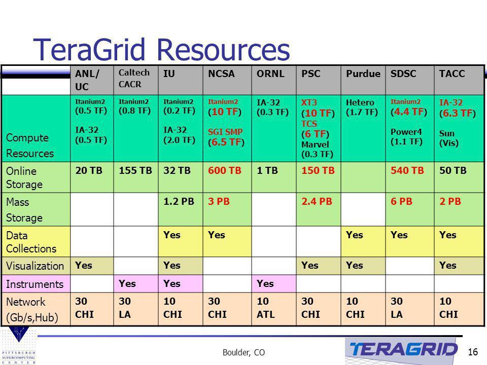 16 Boulder, CO TeraGrid Resources ANL/ UC Caltech CACR IUNCSAORNLPSCPurdueSDSCTACC Compute Resources Itanium2 (0.5 TF) IA-32 (0.5 TF) Itanium2 (0.8 TF) Itanium2 (0.2 TF) IA-32 (2.0 TF) Itanium2 ( 10 TF ) SGI SMP ( 6.5 TF ) IA-32 (0.3 TF) XT3 ( 10 TF ) TCS ( 6 TF ) Marvel (0.3 TF) Hetero (1.7 TF) Itanium2 ( 4.4 TF ) Power4 (1.1 TF) IA-32 ( 6.3 TF ) Sun (Vis) Online Storage 20 TB155 TB32 TB600 TB1 TB150 TB540 TB50 TB Mass Storage 1.2 PB3 PB2.4 PB6 PB2 PB Data Collections Yes Visualization Yes Instruments Yes Network (Gb/s,Hub) 30 CHI 30 LA 10 CHI 30 CHI 10 ATL 30 CHI 10 CHI 30 LA 10 CHI