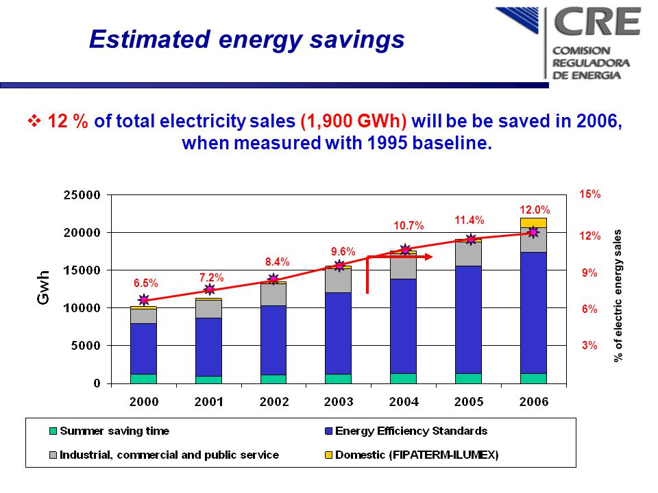 Estimated energy savings 12 % of total electricity sales (1,900 GWh) will be be saved in 2006, when measured with 1995 baseline. 3% 6% 9% 12% 15% 6.5%