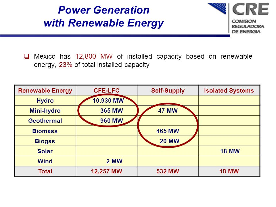 Power Generation with Renewable Energy Mexico has 12,800 MW of installed capacity based on renewable energy, 23% of total installed capacity Renewable