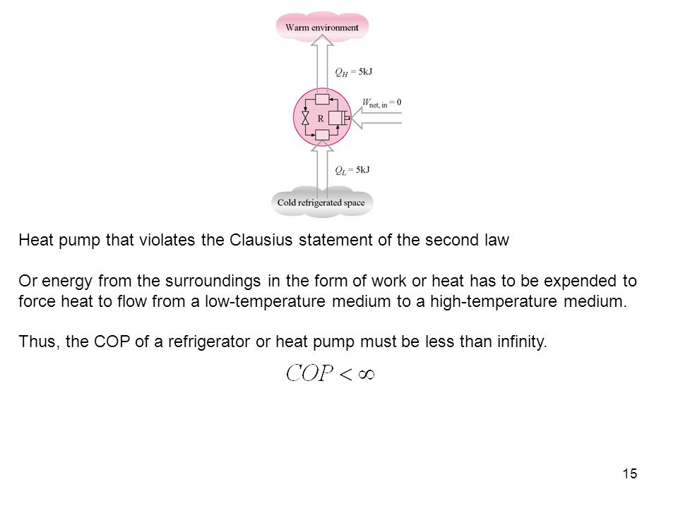15 Heat pump that violates the Clausius statement of the second law Or energy from the surroundings in the form of work or heat has to be expended to