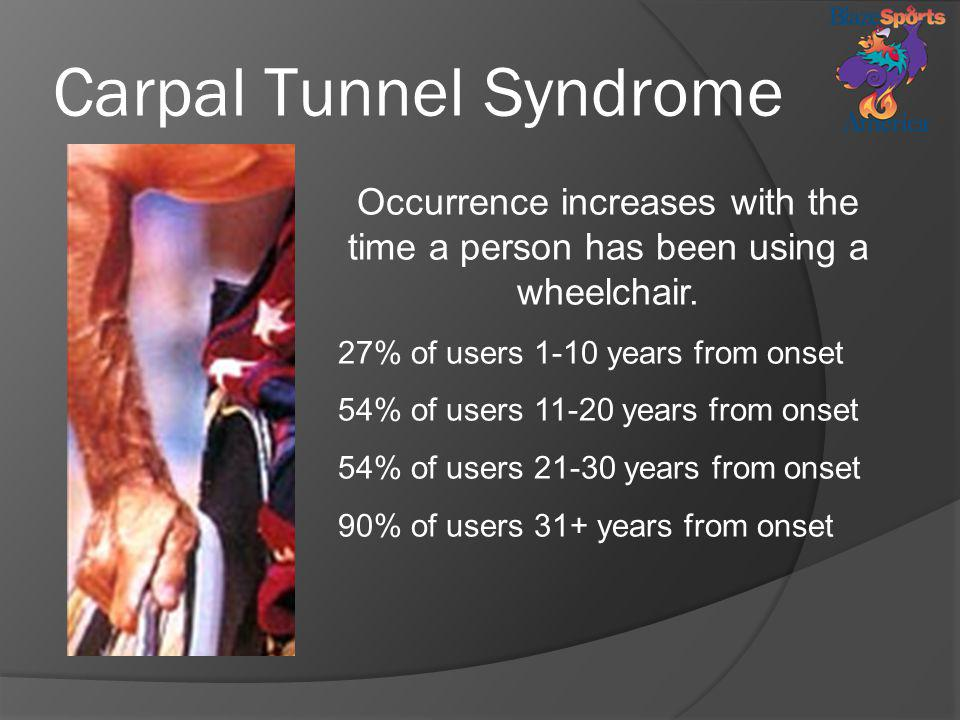 Carpal Tunnel Syndrome Occurrence increases with the time a person has been using a wheelchair. 27% of users 1-10 years from onset 54% of users 11-20