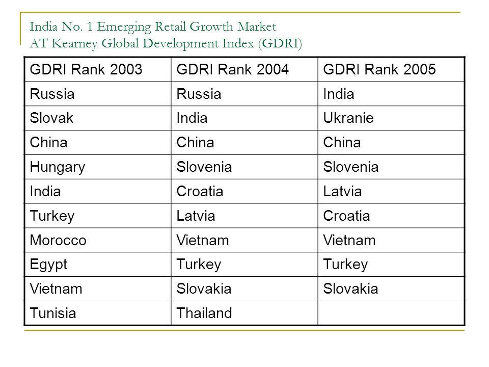 India No. 1 Emerging Retail Growth Market AT Kearney Global Development Index (GDRI) GDRI Rank 2003GDRI Rank 2004GDRI Rank 2005 Russia India SlovakInd