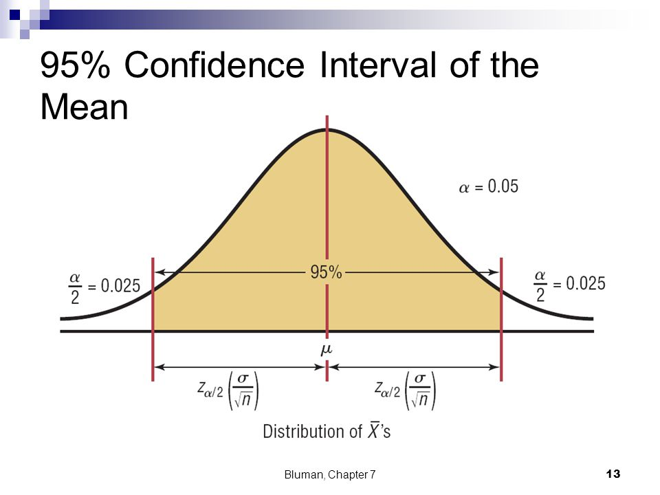 95% Confidence Interval of the Mean Bluman, Chapter 7 13