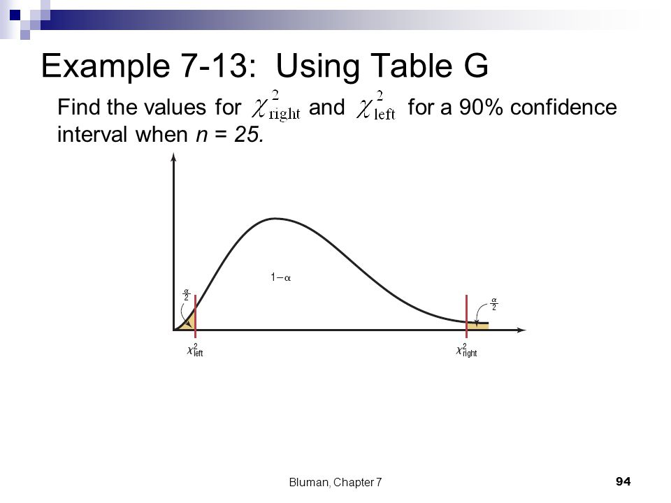 Find the values for and for a 90% confidence interval when n = 25. Example 7-13: Using Table G Bluman, Chapter 7 94