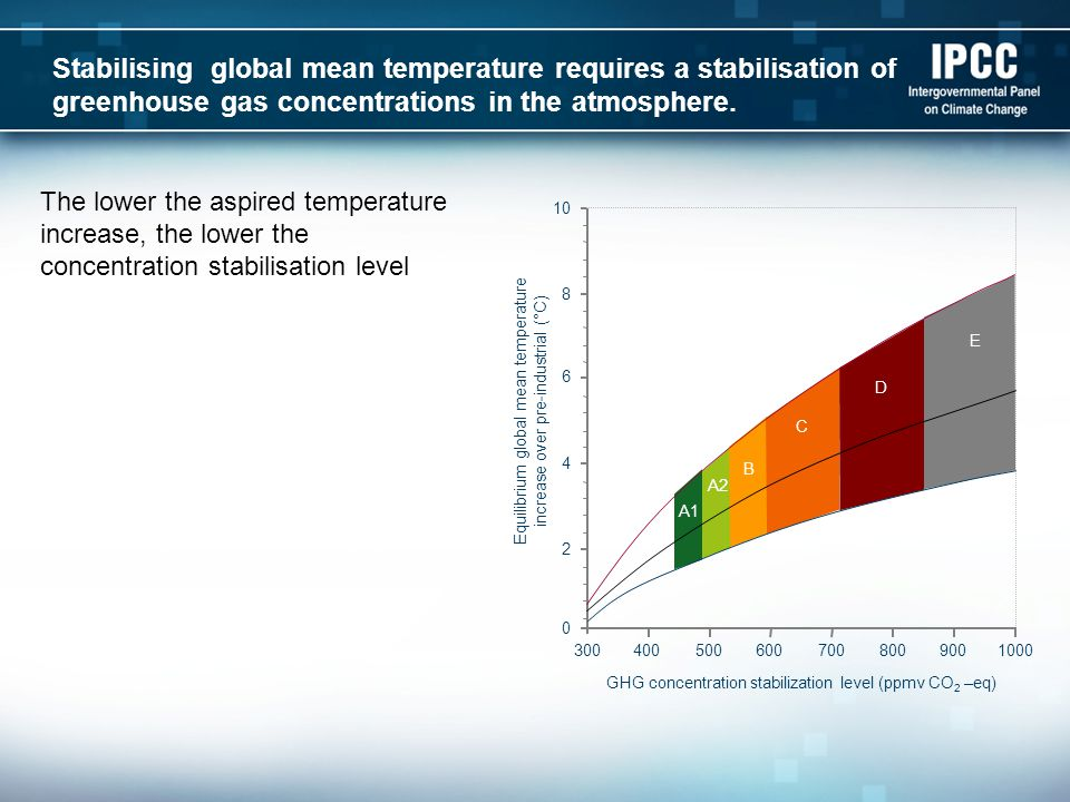 A1 A2 B C D E Stabilising global mean temperature requires a stabilisation of greenhouse gas concentrations in the atmosphere.