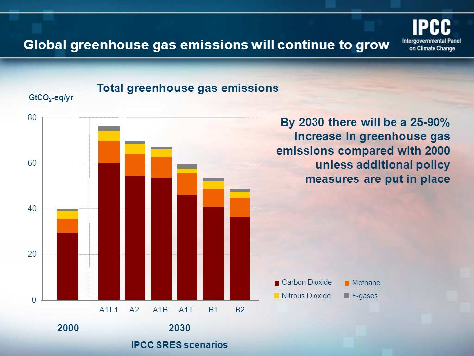 Global greenhouse gas emissions will continue to grow By 2030 there will be a 25-90% increase in greenhouse gas emissions compared with 2000 unless additional policy measures are put in place GtCO 2 -eq/yr 2030 IPCC SRES scenarios 2000 0 20 40 60 80 A1F1A2A1T B2 A1BB1 F-gases Total greenhouse gas emissions Carbon Dioxide Nitrous Dioxide Methane
