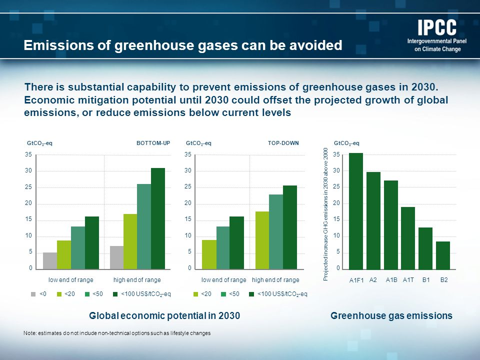 Emissions of greenhouse gases can be avoided There is substantial capability to prevent emissions of greenhouse gases in 2030.
