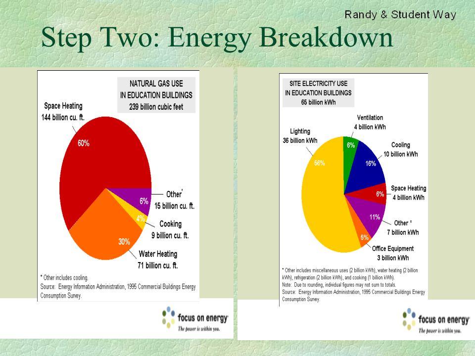 Step Two: Energy Breakdown