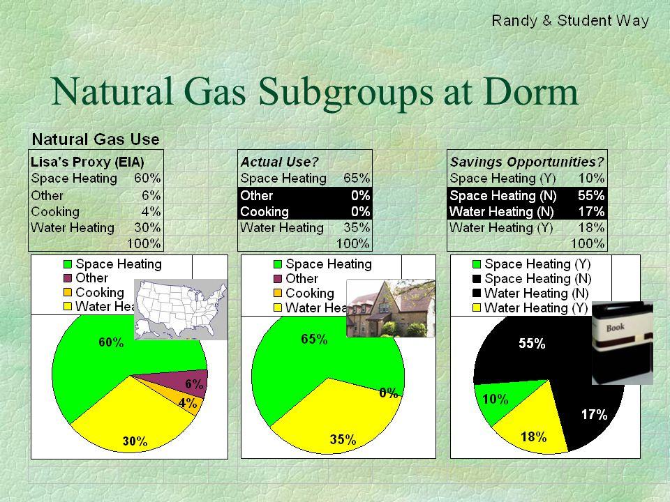 Natural Gas Subgroups at Dorm