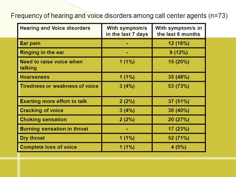 Frequency of hearing and voice disorders among call center agents (n=73) Hearing and Voice disordersWith symptom/s in the last 7 days With symptom/s i
