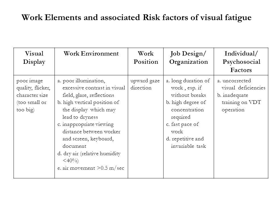 Work Elements and associated Risk factors of visual fatigue Visual Display Work EnvironmentWork Position Job Design/ Organization Individual/ Psychoso