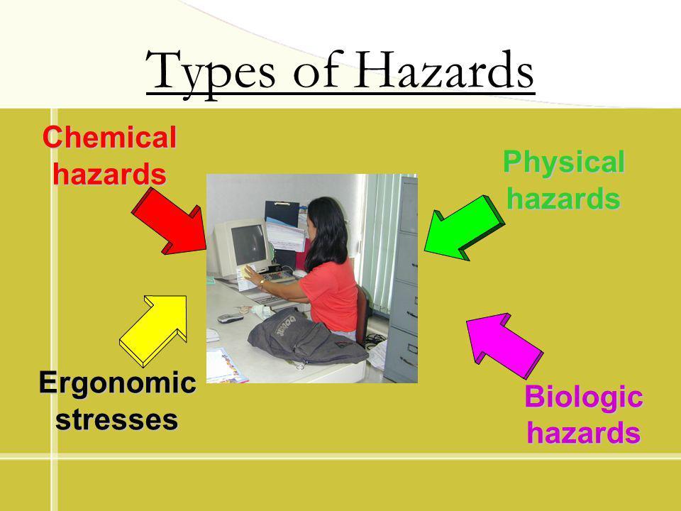 Types of Hazards Biologic hazards Chemical hazards Physical hazards Ergonomic stresses