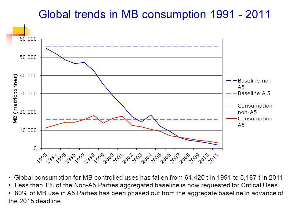 Global trends in MB consumption 1991 - 2011 Global consumption for MB controlled uses has fallen from 64,420 t in 1991 to 5,187 t in 2011 Less than 1% of the Non-A5 Parties aggregated baseline is now requested for Critical Uses 80% of MB use in A5 Parties has been phased out from the aggregate baseline in advance of the 2015 deadline