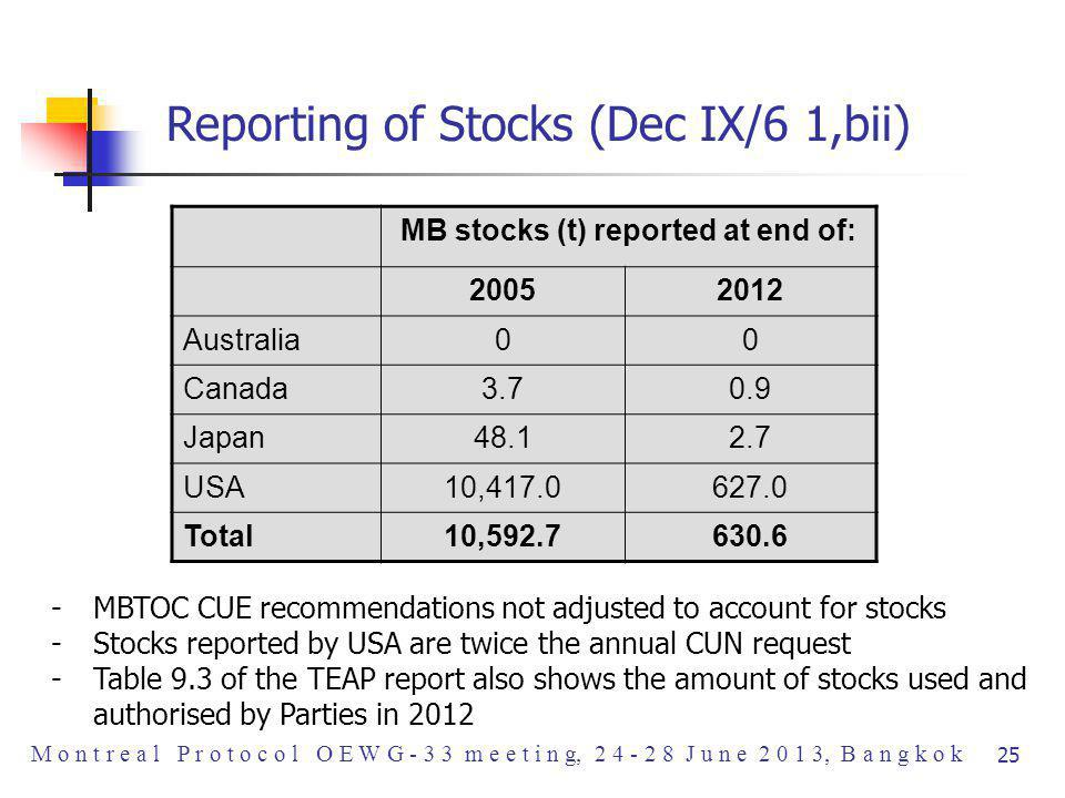Reporting of Stocks (Dec IX/6 1,bii) MB stocks (t) reported at end of: 20052012 Australia00 Canada3.70.9 Japan48.12.7 USA10,417.0627.0 Total10,592.7630.6 -MBTOC CUE recommendations not adjusted to account for stocks -Stocks reported by USA are twice the annual CUN request -Table 9.3 of the TEAP report also shows the amount of stocks used and authorised by Parties in 2012 M o n t r e a l P r o t o c o l O E W G - 3 3 m e e t i n g, 2 4 - 2 8 J u n e 2 0 1 3, B a n g k o k 25