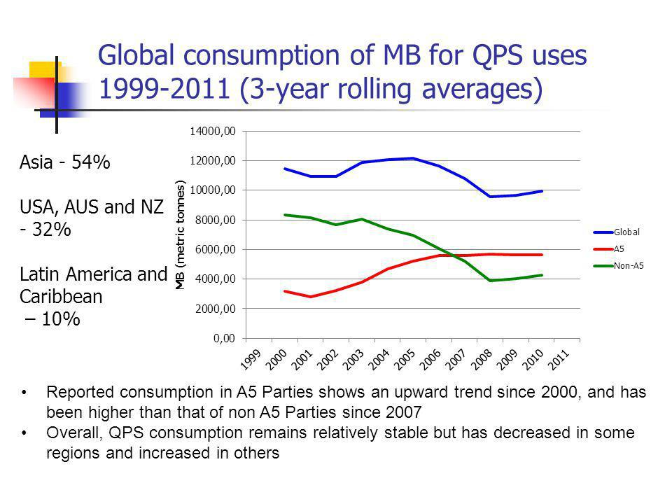 Global consumption of MB for QPS uses 1999-2011 (3-year rolling averages) Reported consumption in A5 Parties shows an upward trend since 2000, and has been higher than that of non A5 Parties since 2007 Overall, QPS consumption remains relatively stable but has decreased in some regions and increased in others Asia - 54% USA, AUS and NZ - 32% Latin America and Caribbean – 10%