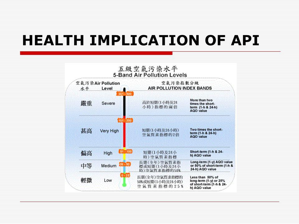 HEALTH IMPLICATION OF API