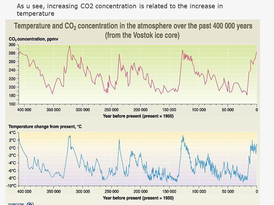 As u see, increasing CO2 concentration is related to the increase in temperature