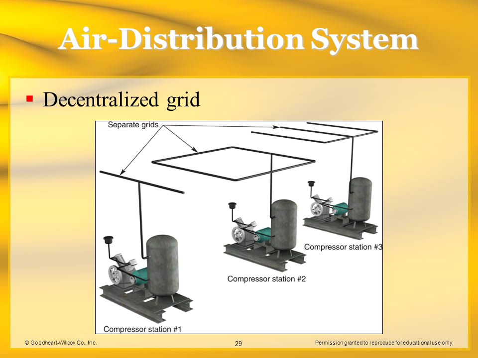 © Goodheart-Willcox Co., Inc.Permission granted to reproduce for educational use only. 29 Air-Distribution System Decentralized grid
