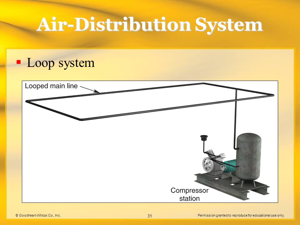 © Goodheart-Willcox Co., Inc.Permission granted to reproduce for educational use only. 31 Air-Distribution System Loop system