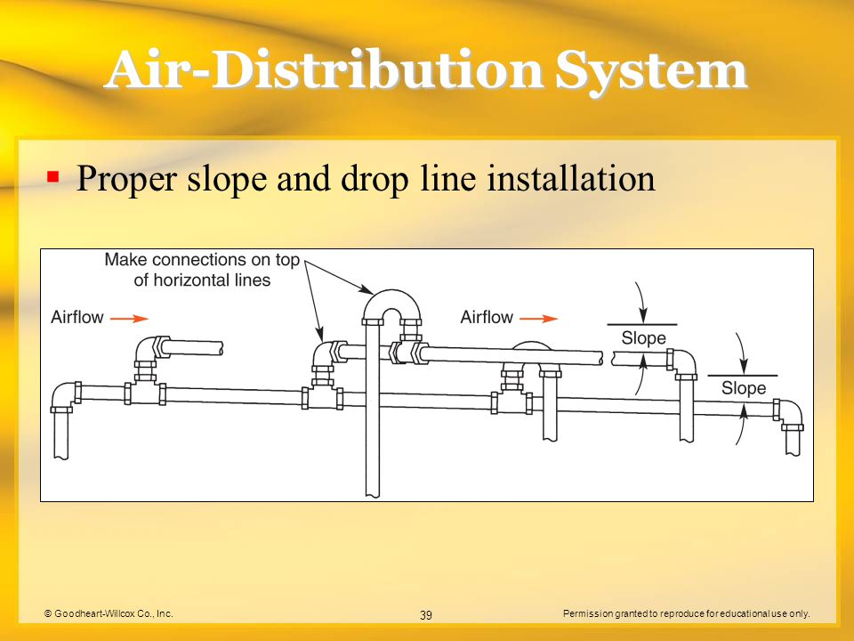 © Goodheart-Willcox Co., Inc.Permission granted to reproduce for educational use only. 39 Air-Distribution System Proper slope and drop line installat