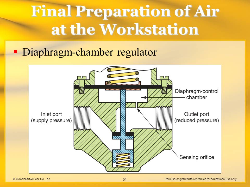 © Goodheart-Willcox Co., Inc.Permission granted to reproduce for educational use only. 51 Final Preparation of Air at the Workstation Diaphragm-chambe