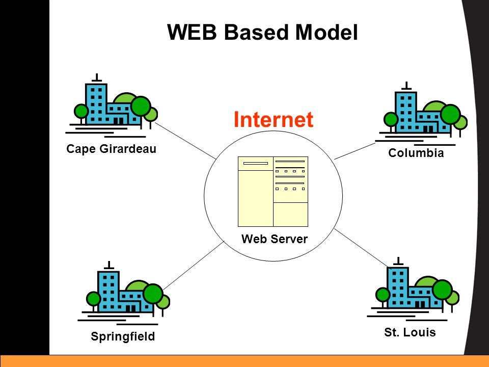 WEB Based Model Cape Girardeau Internet Springfield Columbia St. Louis Web Server