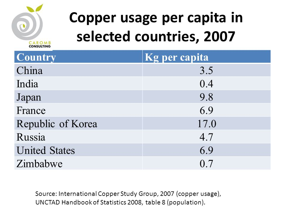 Copper usage per capita in selected countries, 2007 CountryKg per capita China3.5 India0.4 Japan9.8 France6.9 Republic of Korea17.0 Russia4.7 United States6.9 Zimbabwe0.7 Source: International Copper Study Group, 2007 (copper usage), UNCTAD Handbook of Statistics 2008, table 8 (population).