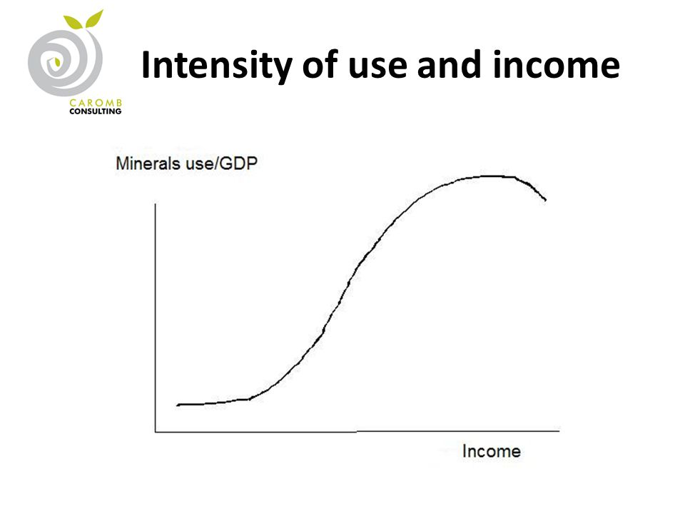 Intensity of use and income