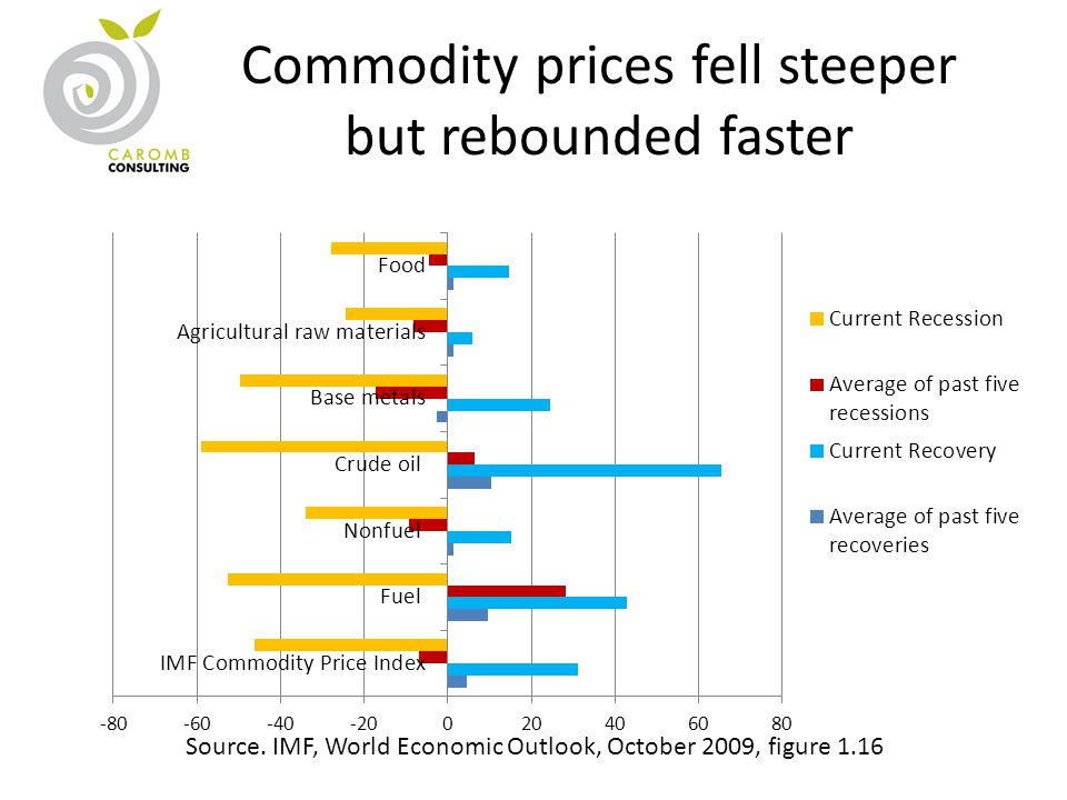 Commodity prices fell steeper but rebounded faster Source. IMF, World Economic Outlook, October 2009, figure 1.16