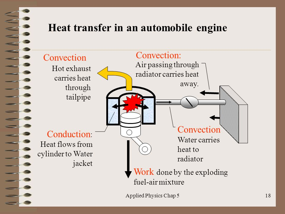 Applied Physics Chap 518 Convection Water carries heat to radiator Heat transfer in an automobile engine Air passing through radiator carries heat awa