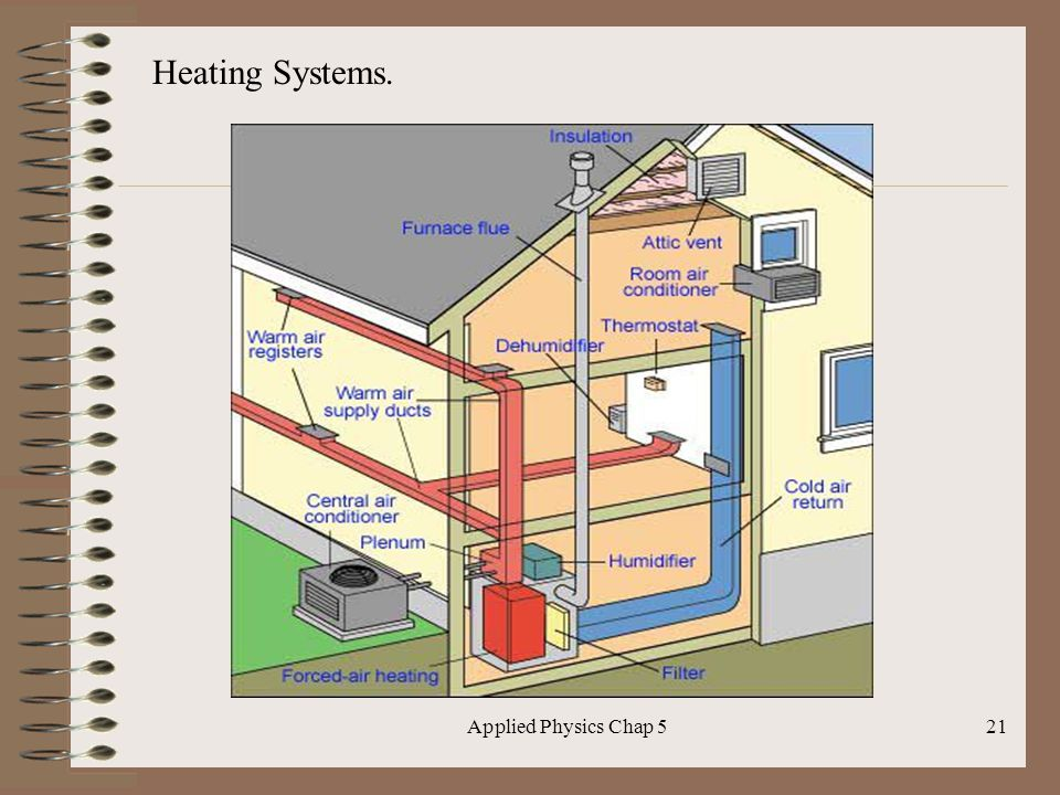 Applied Physics Chap 521 Heating Systems.