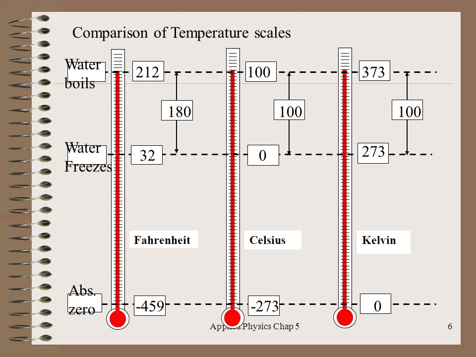 Applied Physics Chap 56 FahrenheitCelsiusKelvin Comparison of Temperature scales 212 Water boils 100373 Water Freezes 32 0 273 -459-273 0 180 100 Abs.