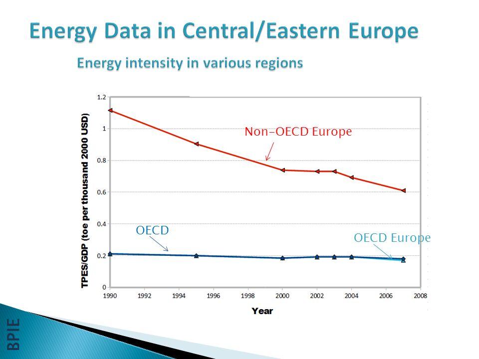 Non-OECD Europe OECD OECD Europe