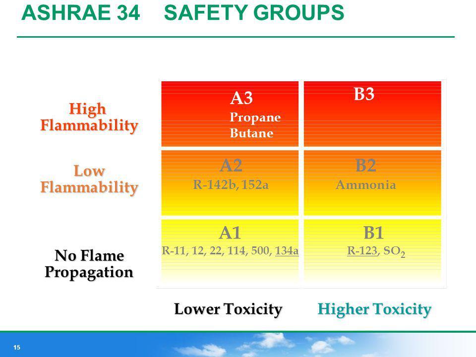 15 ASHRAE 34 SAFETY GROUPS High Flammability Low Flammability No Flame Propagation A3 Propane Butane B3 A2 R-142b, 152a B2 Ammonia A1 R-11, 12, 22, 11