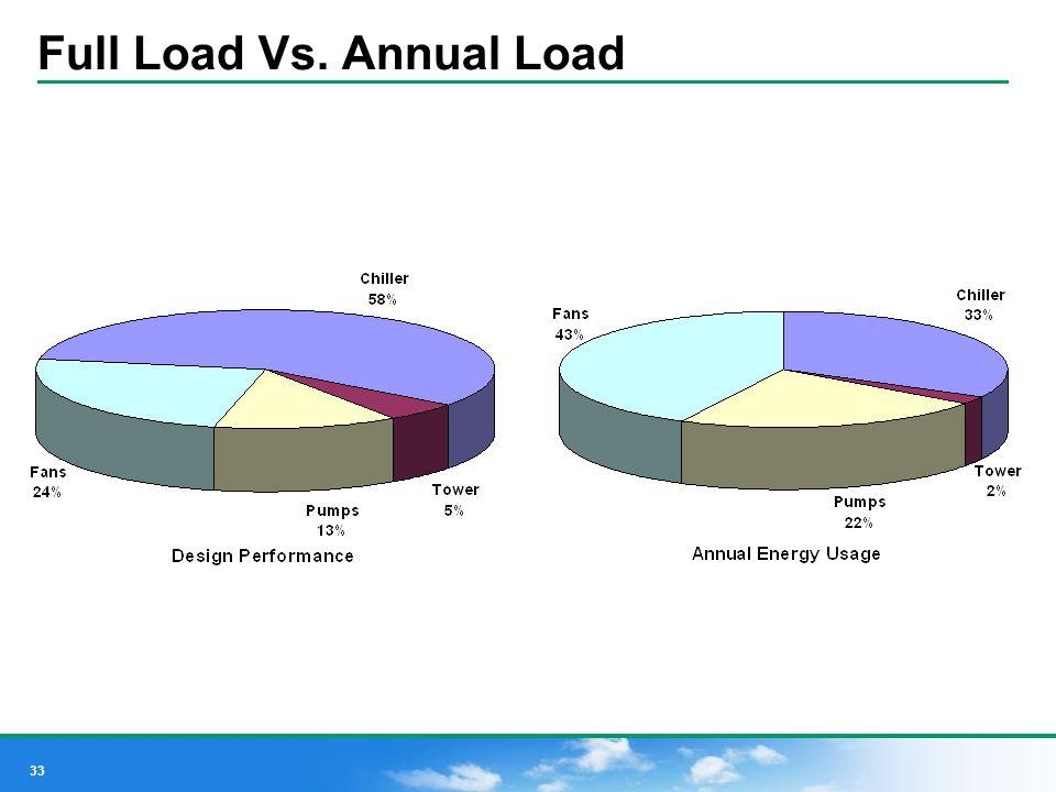 33 Full Load Vs. Annual Load