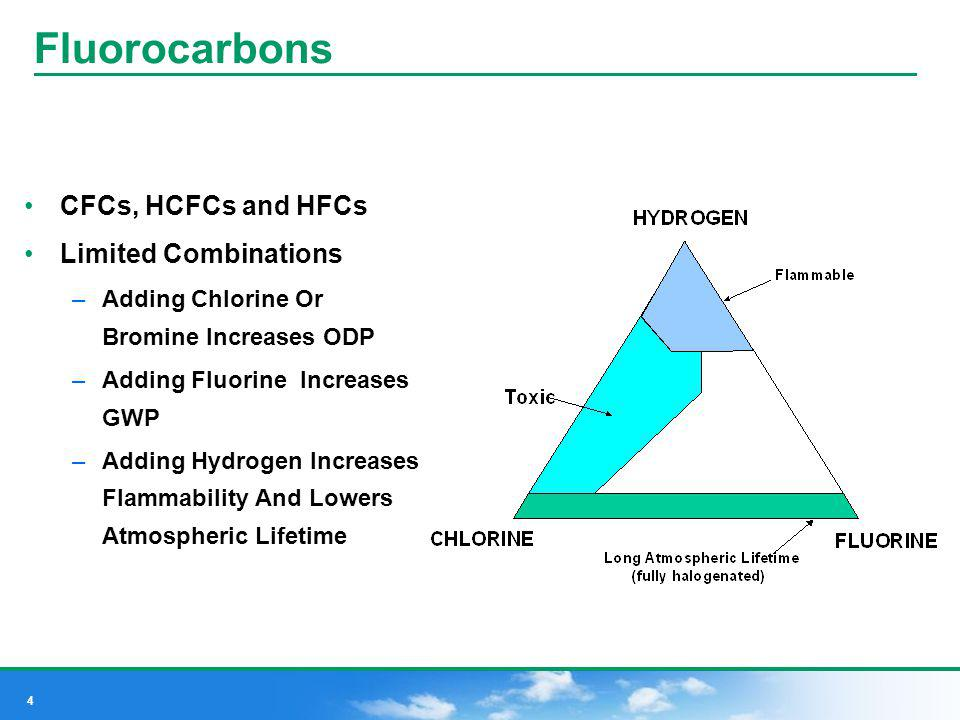 4 Fluorocarbons CFCs, HCFCs and HFCs Limited Combinations –Adding Chlorine Or Bromine Increases ODP –Adding Fluorine Increases GWP –Adding Hydrogen In