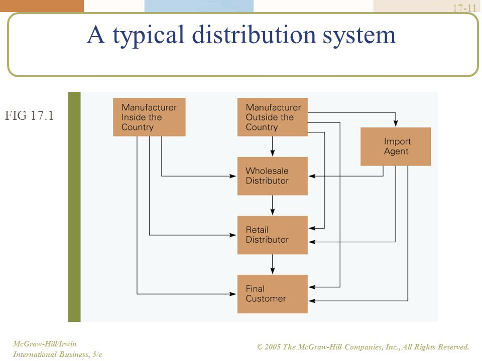 McGraw-Hill/Irwin International Business, 5/e © 2005 The McGraw-Hill Companies, Inc., All Rights Reserved. 17-11 A typical distribution system FIG 17.
