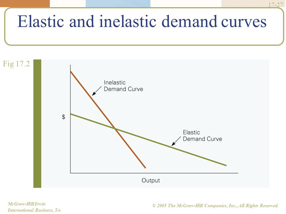 McGraw-Hill/Irwin International Business, 5/e © 2005 The McGraw-Hill Companies, Inc., All Rights Reserved. 17-27 Elastic and inelastic demand curves F
