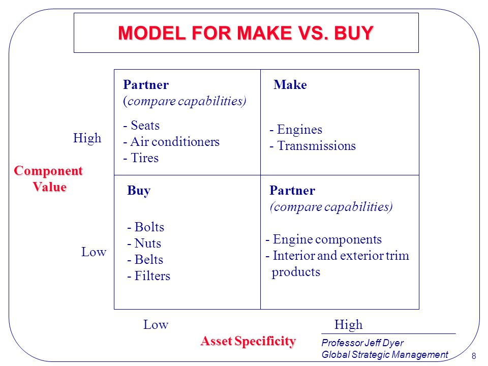 Professor Jeff Dyer Global Strategic Management 8 MODEL FOR MAKE VS. BUY Partner (compare capabilities) - Seats - Air conditioners - Tires High Make -