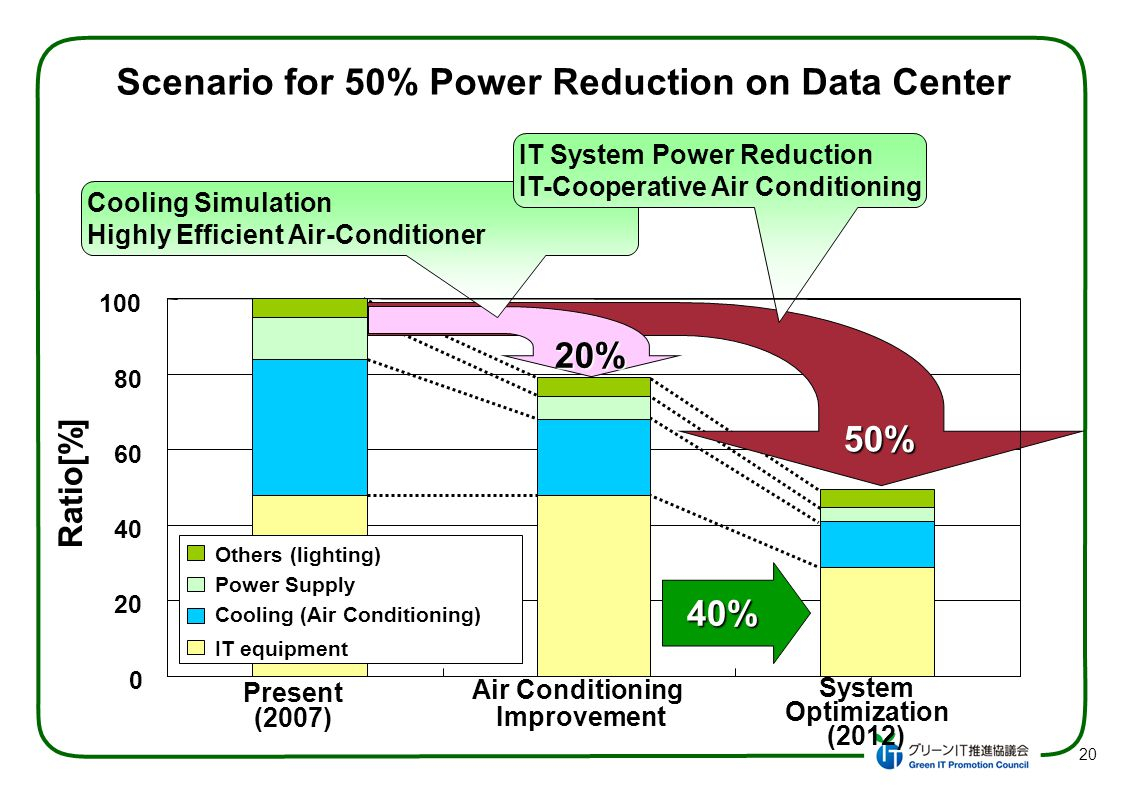 50% 20% Cooling Simulation Highly Efficient Air-Conditioner IT System Power Reduction IT-Cooperative Air Conditioning Present (2007) Air Conditioning