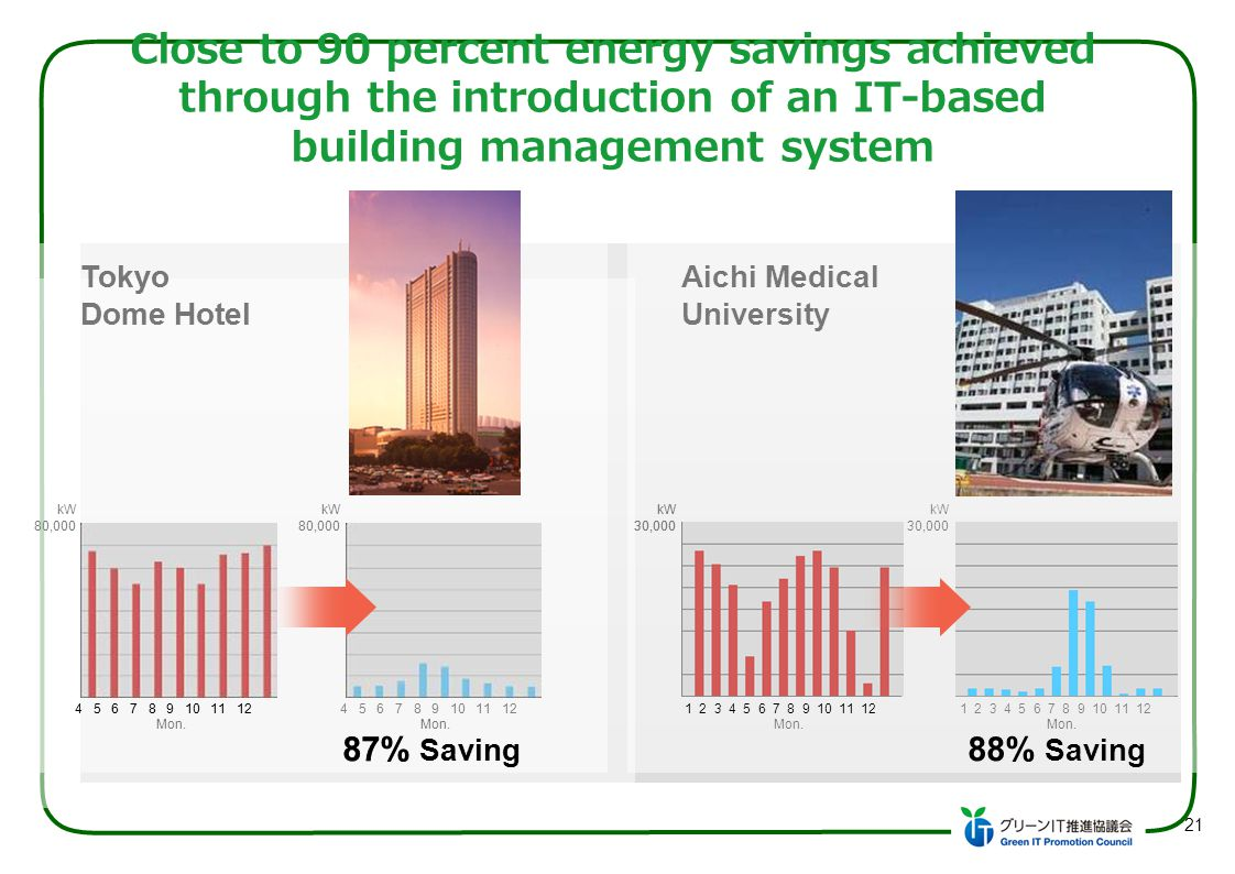 Close to 90 percent energy savings achieved through the introduction of an IT-based building management system 4 5 6 7 8 9 10 11 12 87% Saving kW Toky